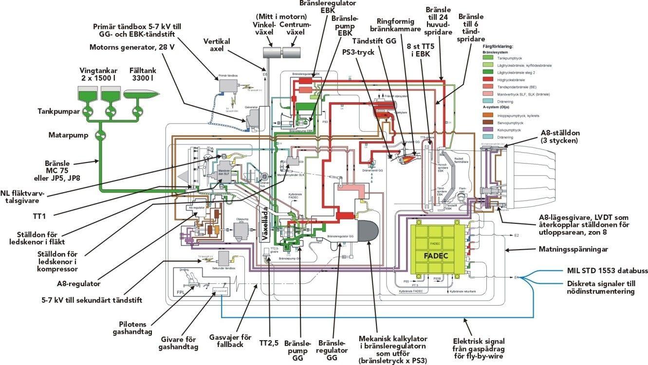 Reaktionsmotor 12 Bde Vacker Och Stark Techworld F414 Engine Diagram Det Elektriska Brnslesystemet I Rm12 Med Mina Kommentarer Yttre Gripen Tillagt Notera Till Exempel Den Sekundra Tndboxen