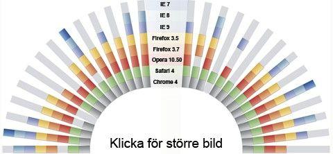 Stöd för html 5