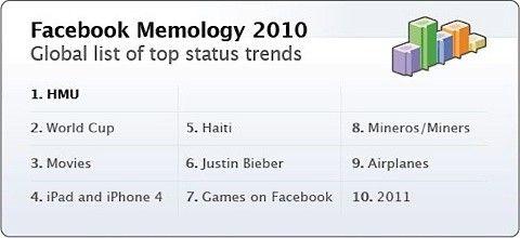 Facebook trender 2010