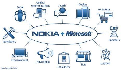 Nokia + Microsoft