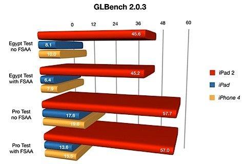 gl benchmark ipad 2