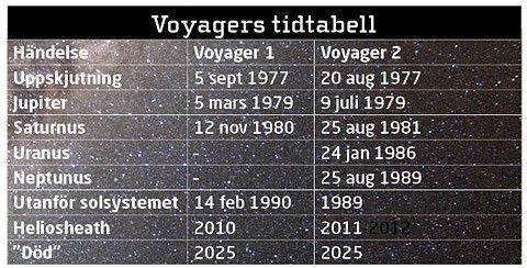 Voyagers tidtabell