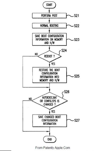 stämningsansökan patent os x