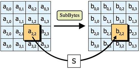 AES_subbytes