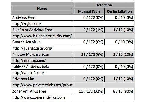 Gratis säkerhetsprogram för Android helt värdelösa