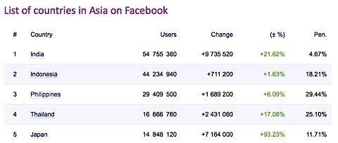 länder facebook asien