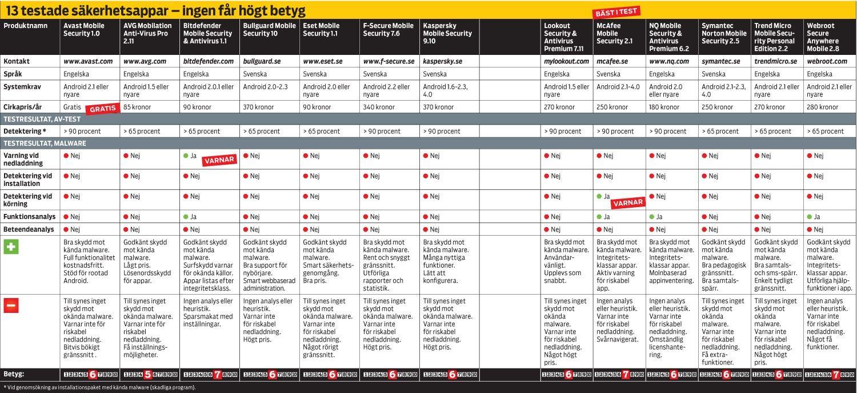 13 säkerhetsappar i test - därför får ingen toppbetyg - PC för Alla c0185676c6a61