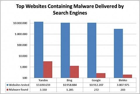 Av-Test skadeprogram söktjänster