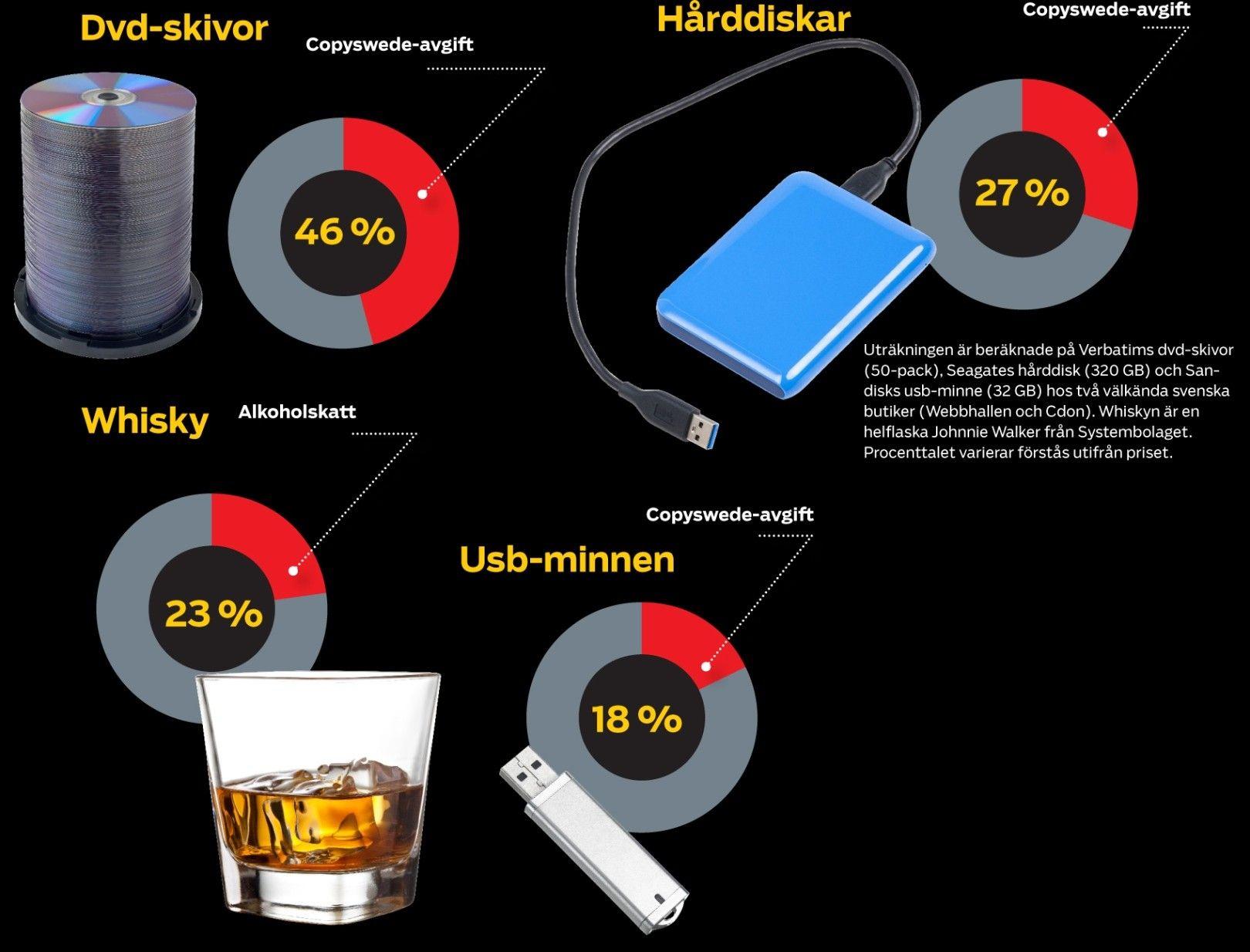 8 av 10  Slopa Copyswedes tvångsavgift på hårddiskar! - PC för Alla 718eec47503af