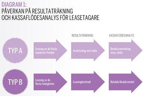 Påverkan på resultaträkning och kassaflödesanalys för leasetagare