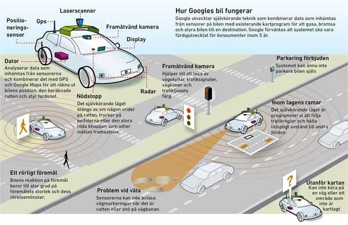 Illustration av Googles självkörande bil