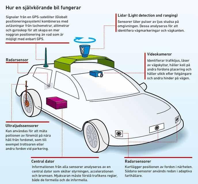 Hur en självkörande bil fungerar