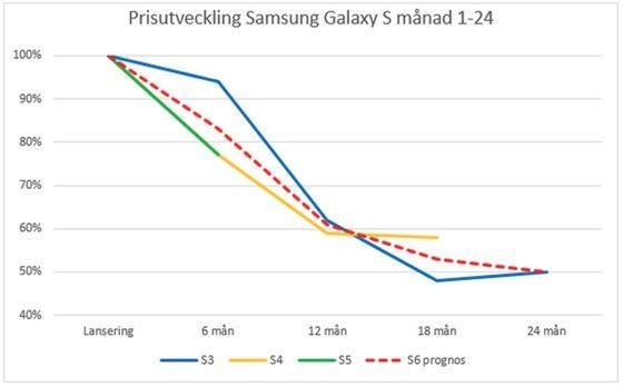 samsung s7 pricerunner