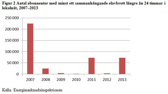Elavbrott statistik