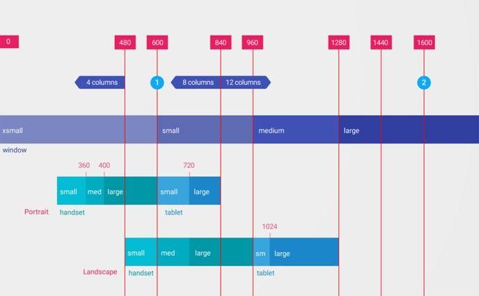 Google Material Design, Googles riktlinjer för formspråk