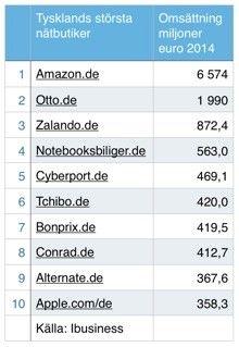 e-handel tyskland
