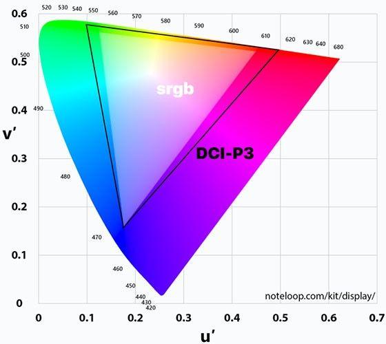 DCI-P3 vs srgb