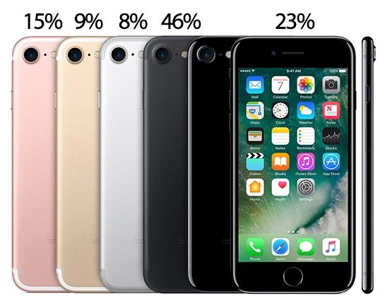 Lagringsutrymme Iphone 8