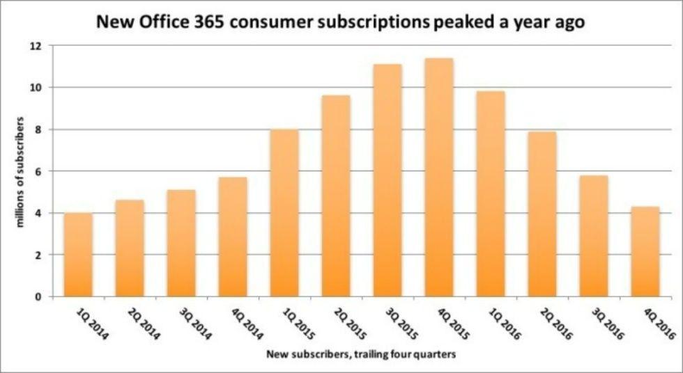Siffror för antalet användare av Office 365