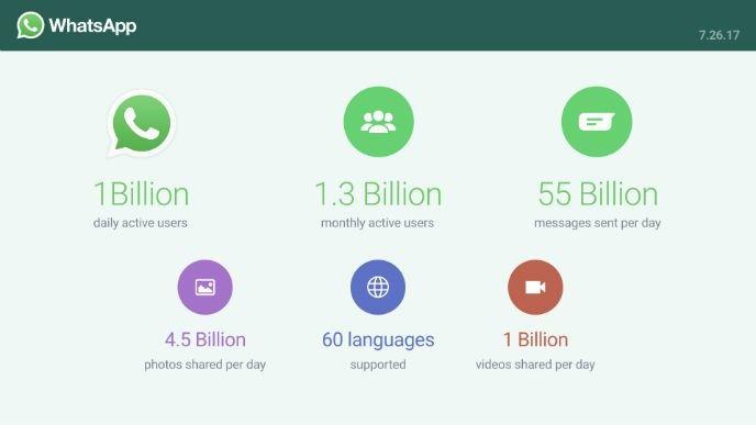 Siffror på hur många som använder whatsapp