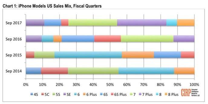 Iphone försäljningsstatistik