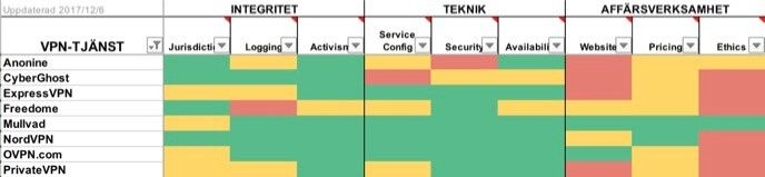 Tabell med jämförelse av de olika tjänsterna