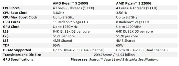 The amd 2200g and 2400G thread