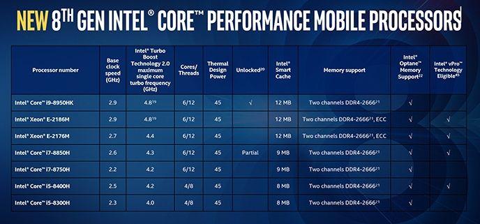 Intel nya processorer