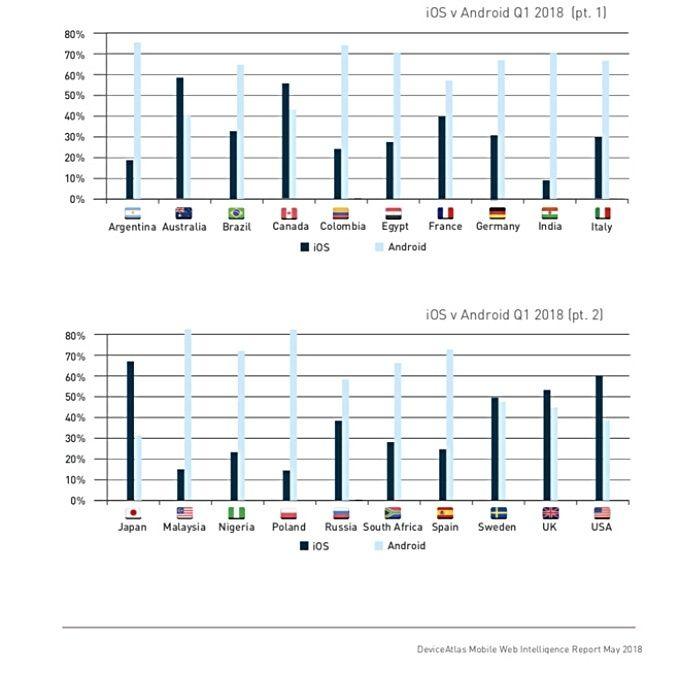 Marknadsandel, Android vs IOS