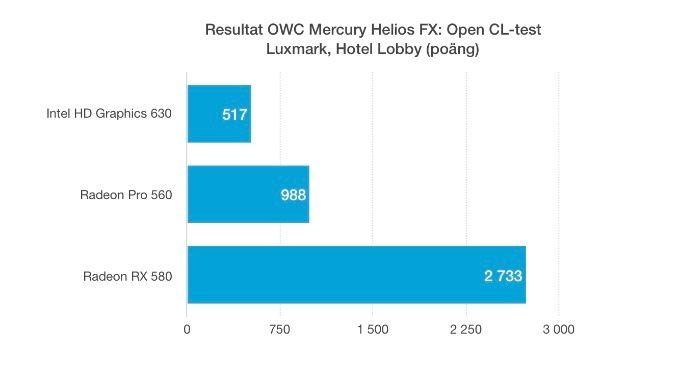 OWC Mercury Helios FX prestanda