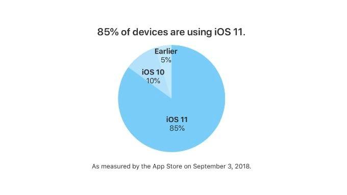 IOS 11 statistik