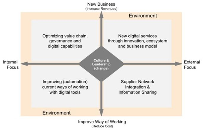Purpose of digital transformation