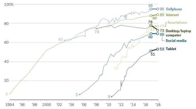 Andelen amerikaner som använder olika tekniker och tjänster på internet.