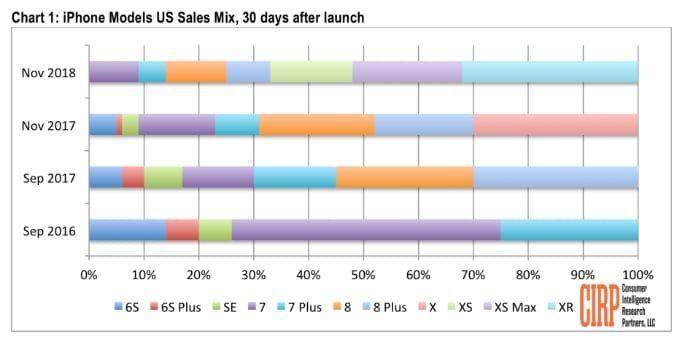 Uppgifter: Iphone XR står för 32 procent av försäljningen