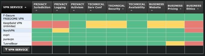 Sammanställning betyg VPN