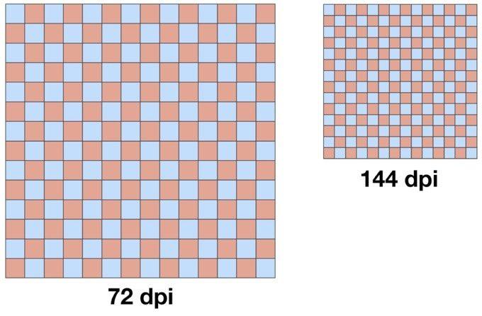 Pixeltäthet