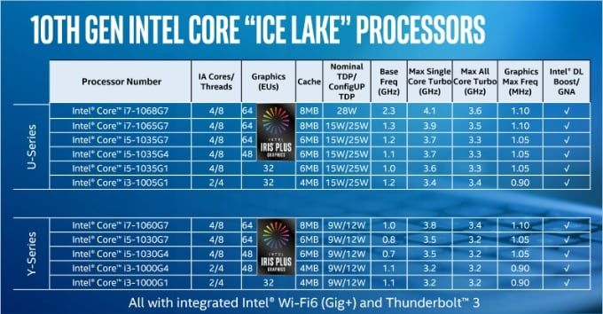 Intel Ice Lake lansering I Macbook