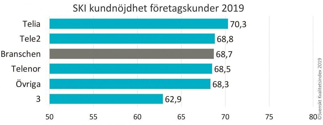 Svenskt Kvalitetsindex undersökning