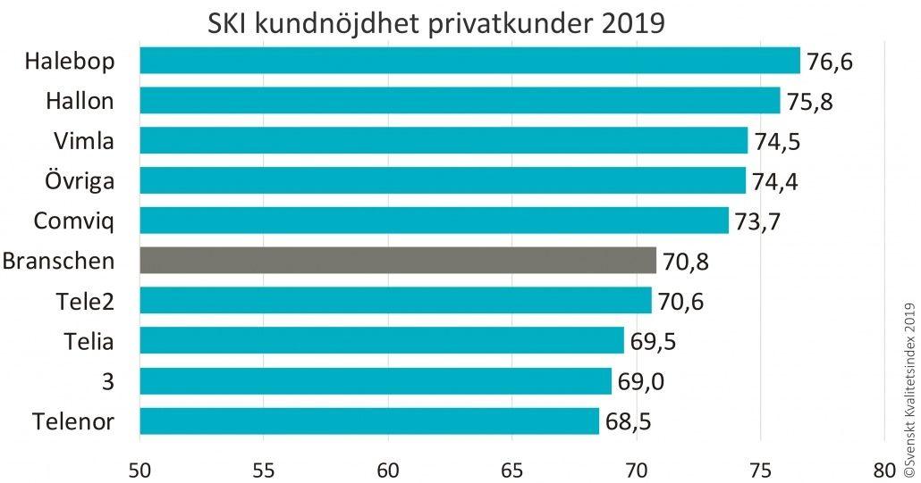 Svenskt Kvalitetsindex privatkunder 2019