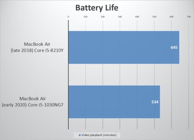 Test batteritid Macbook Air 2020