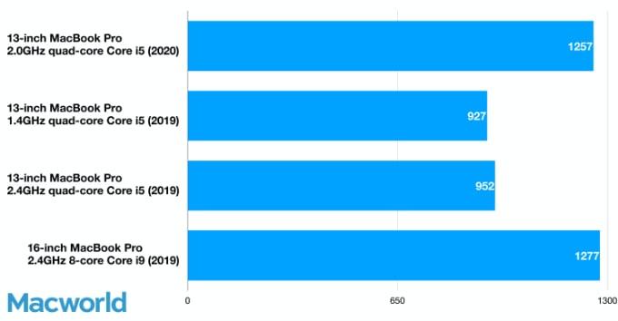 Jämförelse MacBook Pro 1,4 GHz vd 2,0 GHz
