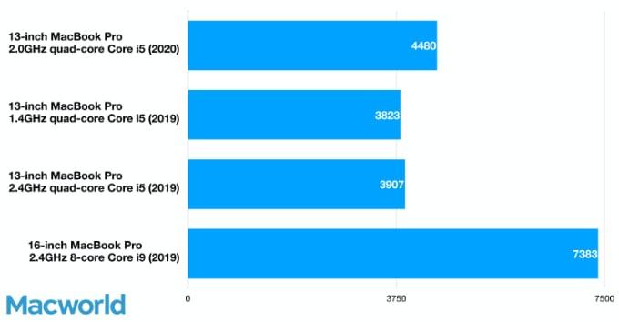 Macbook Pro 1,4 GHz vs 2,0 GHz