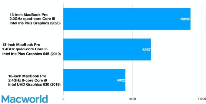 1,4 GHz vs 2,0 GHz Macbook Pro