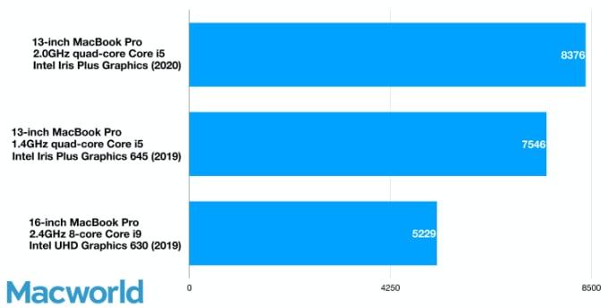 1,4 GHz vs 2,0 GHz