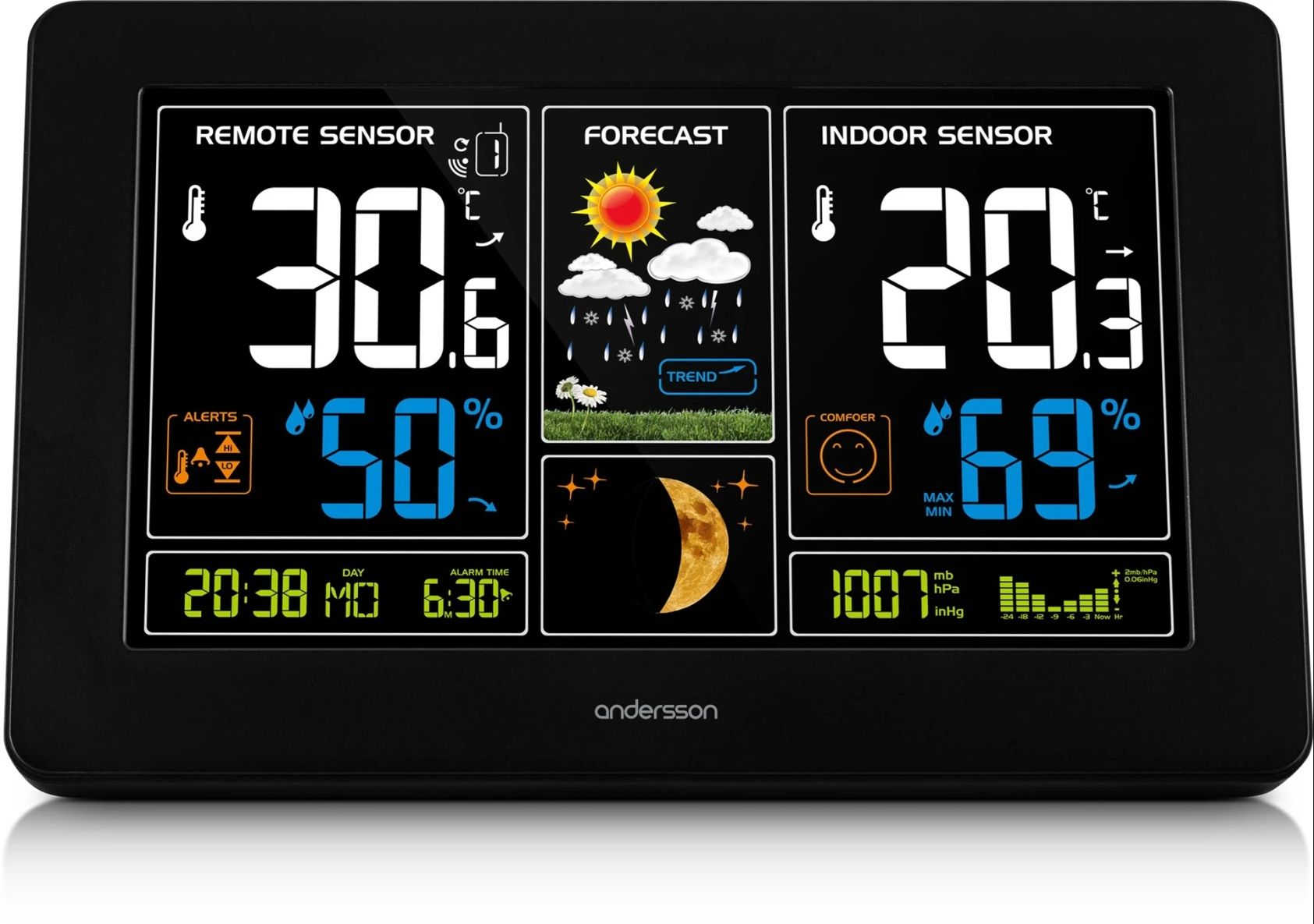 Andersson weather station