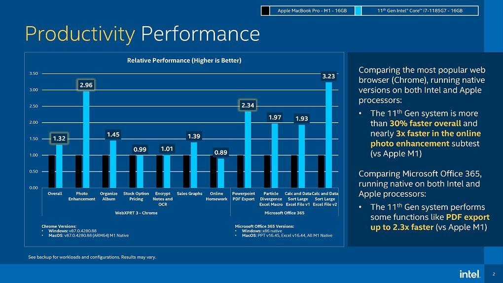 Intel about M1