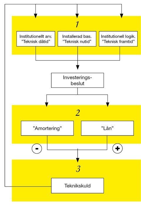 Svenska & norska forskare lägger fram ny teori om tekniskt arv