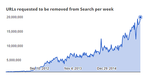 Antalet copyrightanmälningar för Google ökar kraftigt