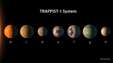 Illustration av TRAPPIST-1 systemet