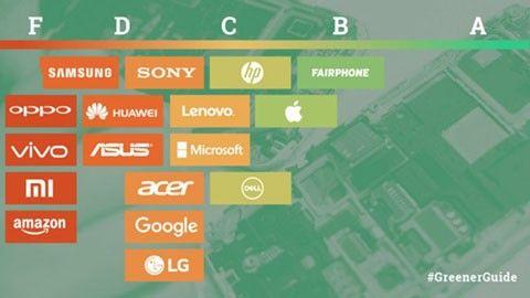 Greenpeace guide till grönare elektronik